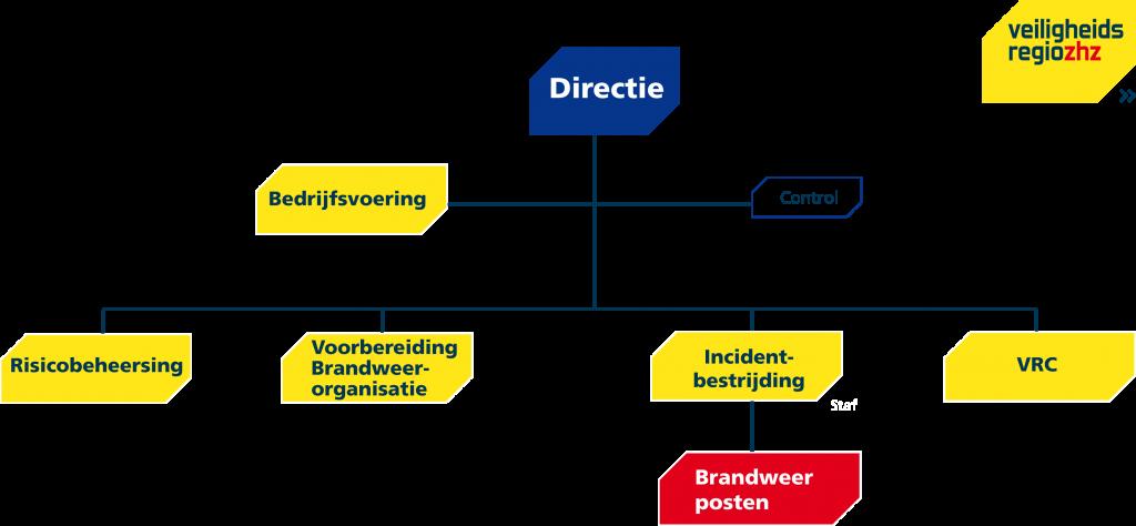https://www.zhzveilig.nl/wp-content/uploads/2018/11/organogram-juli-2018-zeer-beknopt-def.png