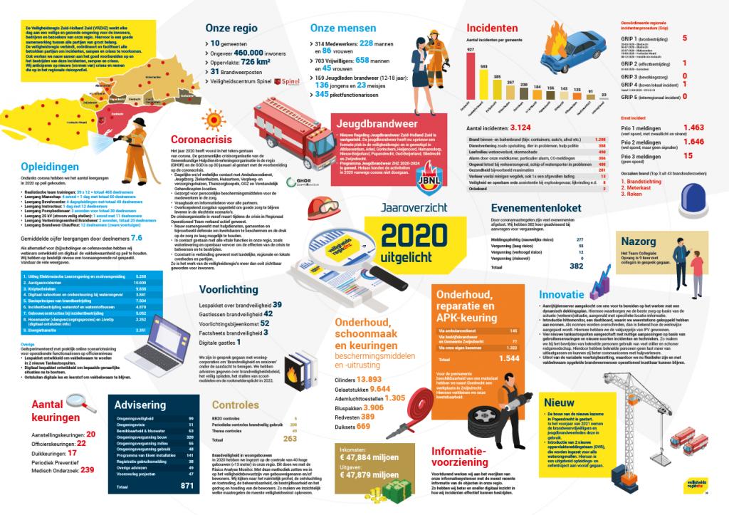 Infographic van het jaarverslag van de VRZHZ